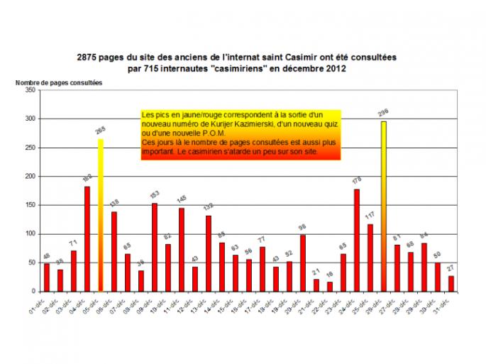 Nombre de pages consultées en décembre 2012